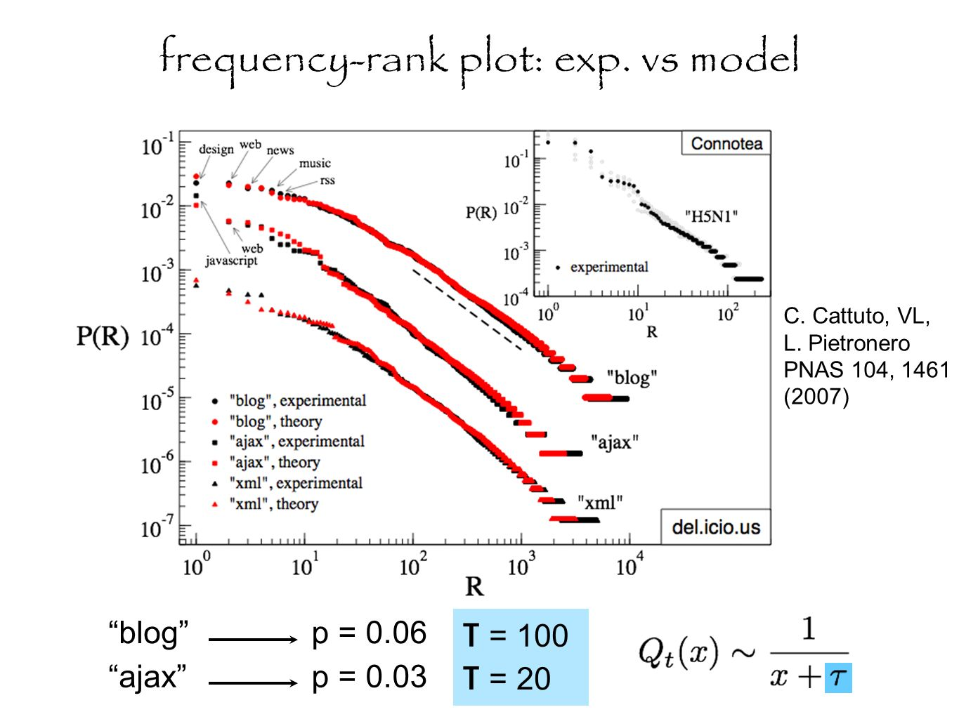 frequency-rank plot: exp. vs model p = 0.06 p = 0.03 τ = 20 τ = 100 blog ajax C.