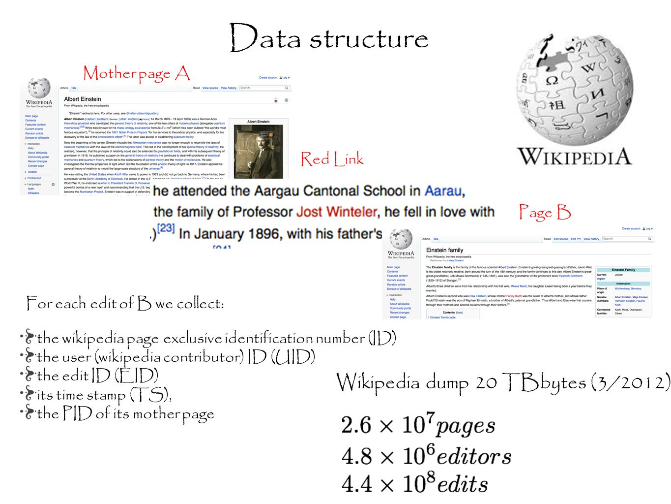 Data structure For each edit of B we collect: the wikipedia page exclusive identification number (ID) the user (wikipedia contributor) ID (UID) the edit ID (EID) its time stamp (TS), the PID of its mother page Wikipedia dump 20 TBbytes (3/2012) Mother page A Red Link Page B