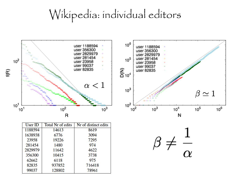 Wikipedia: individual editors