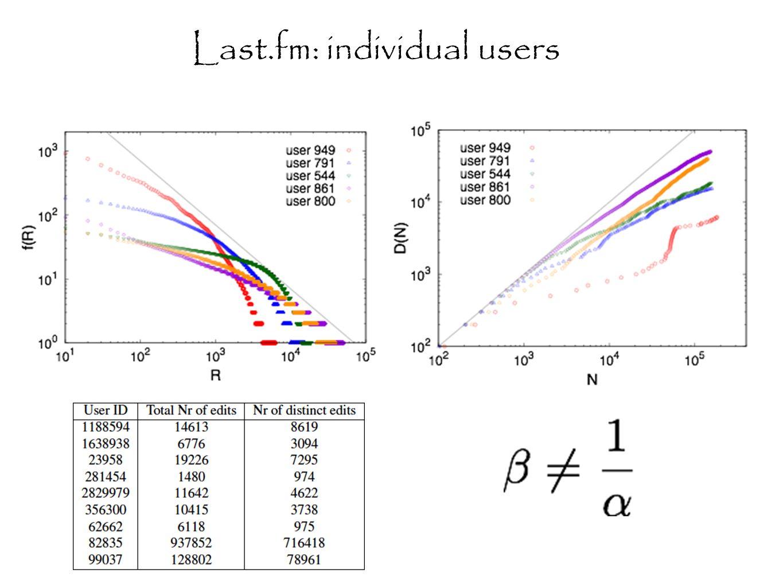 Last.fm: individual users