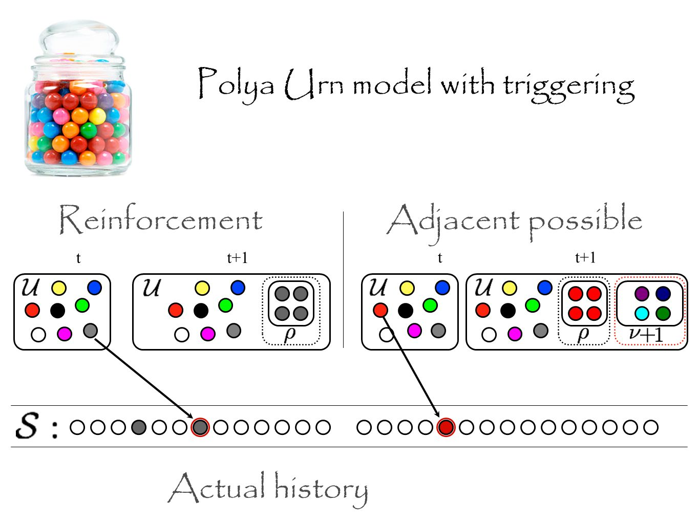tt+1 Adjacent possible tt+1 Reinforcement Polya Urn model with triggering Actual history