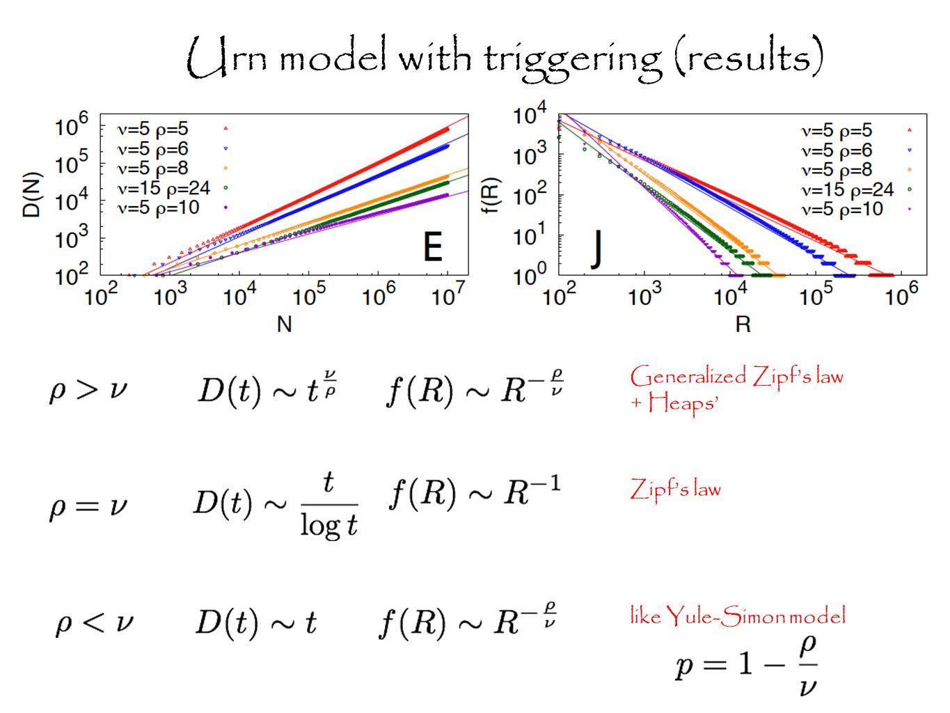like Yule-Simon model Zipfs law Generalized Zipfs law + Heaps Urn model with triggering (results)