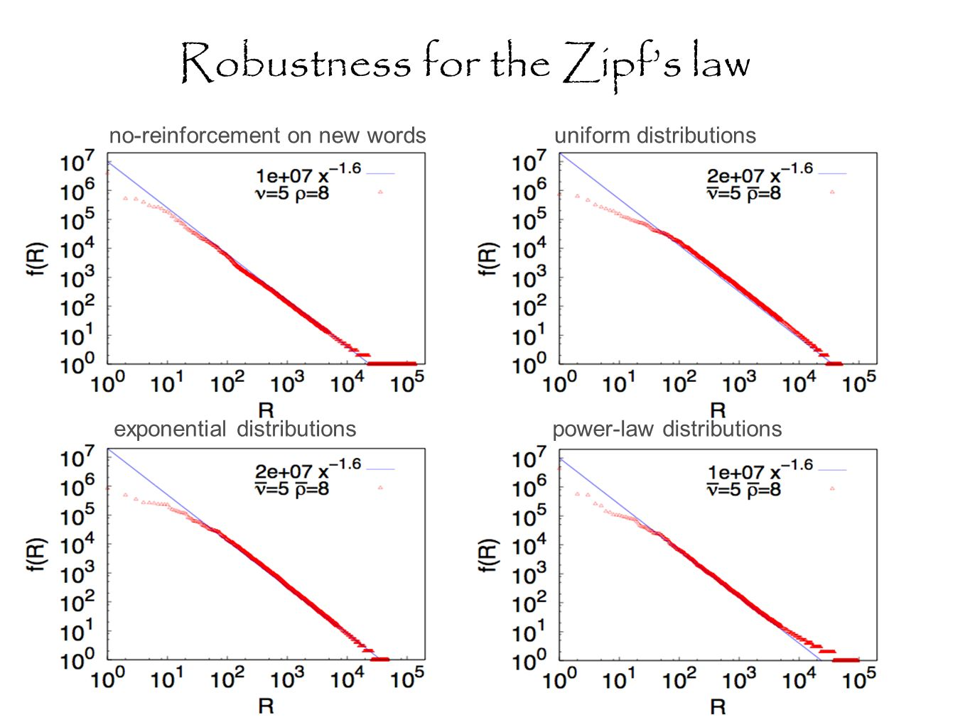 Robustness for the Zipfs law no-reinforcement on new wordsuniform distributions power-law distributionsexponential distributions