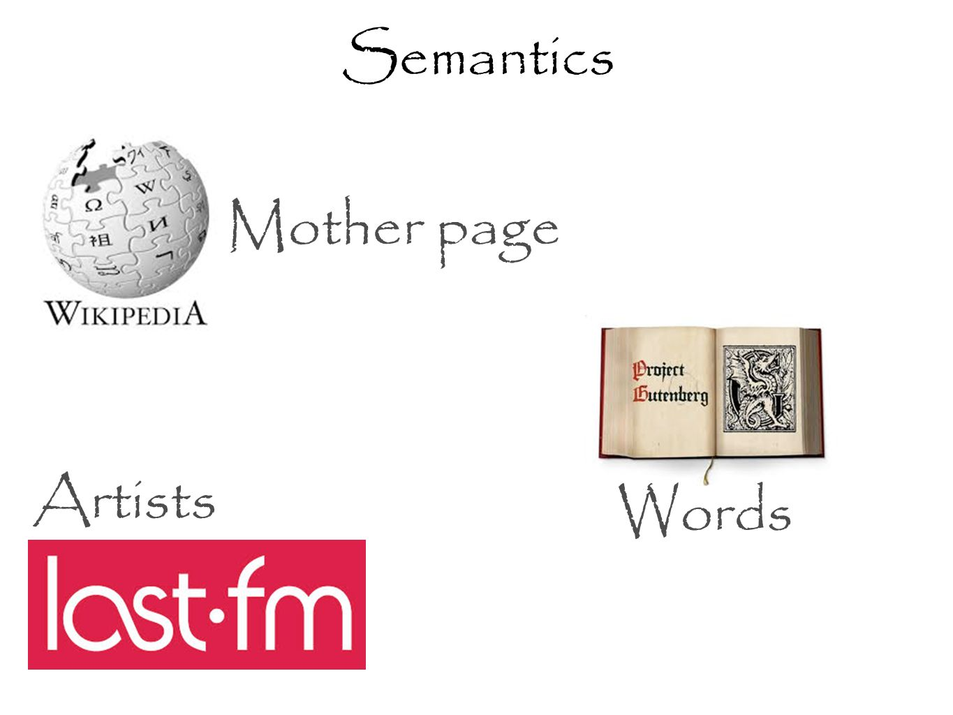 Semantics Artists Mother page Words