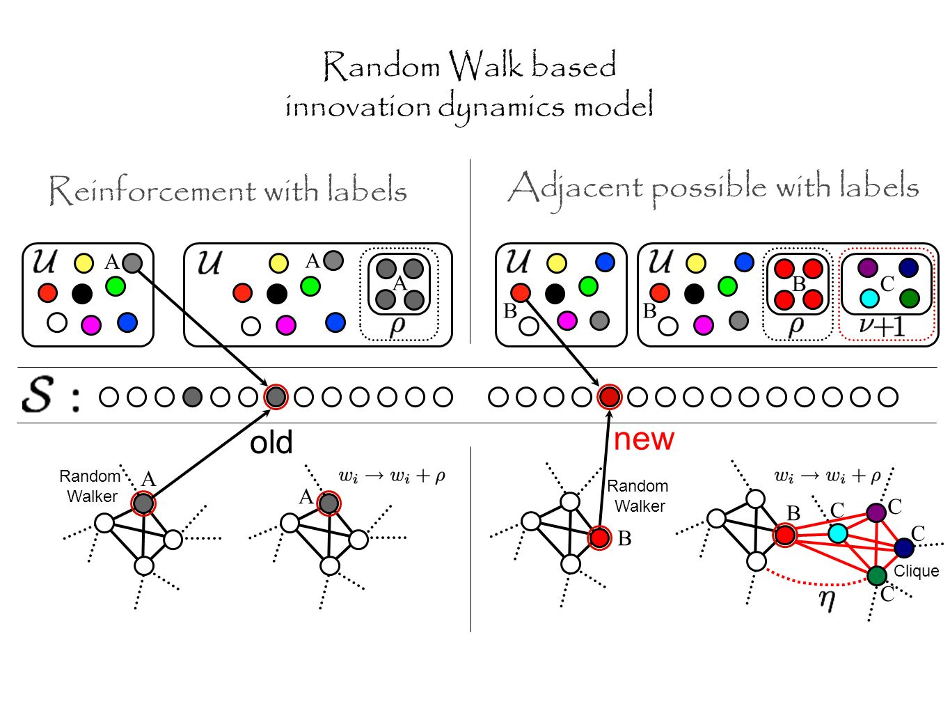 Random Walker Clique Random Walker A A A BB BC new old C C C A A B B C Random Walk based innovation dynamics model Reinforcement with labels Adjacent possible with labels