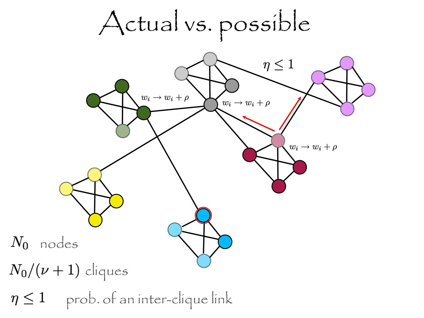 cliques nodes prob. of an inter-clique link Actual vs. possible