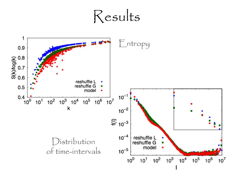 Entropy Distribution of time-intervals