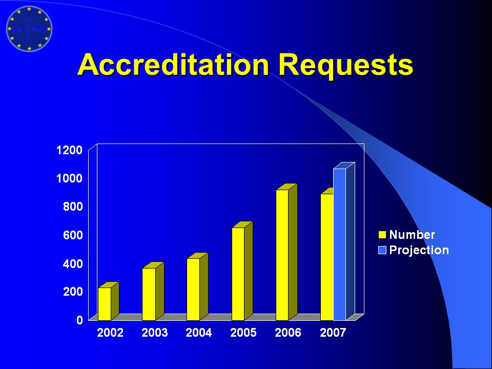 Accreditation Requests
