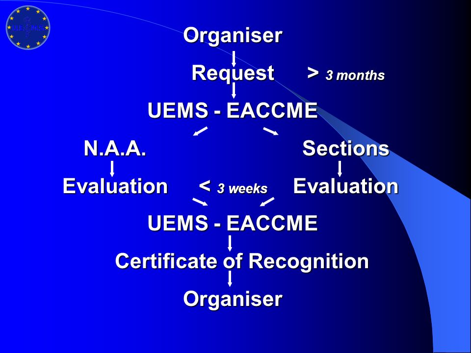 Organiser Request> 3 months UEMS - EACCME N.A.A.Sections Evaluation< 3 weeks Evaluation UEMS - EACCME Certificate of Recognition Organiser