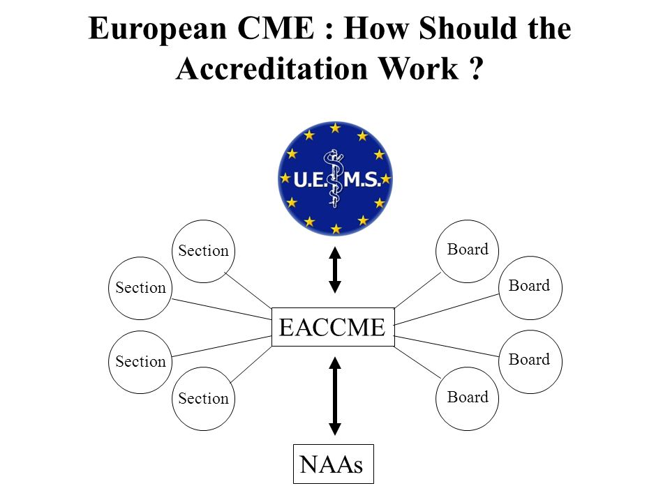 European CME : How Should the Accreditation Work ? NAAs EACCME Section Board
