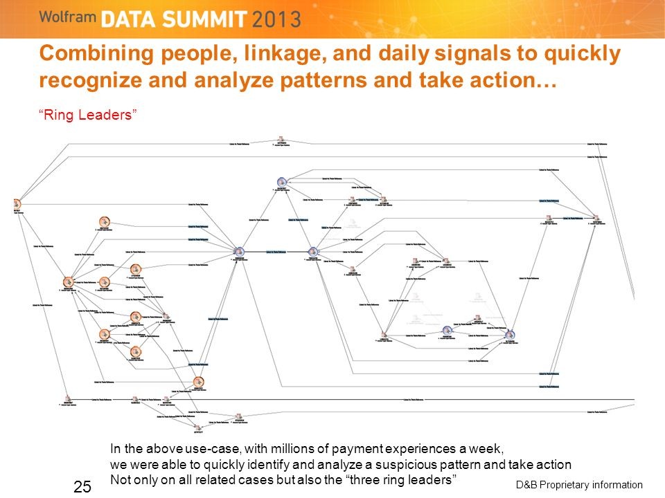 Combining people, linkage, and daily signals to quickly recognize and analyze patterns and take action… 25 In the above use-case, with millions of payment experiences a week, we were able to quickly identify and analyze a suspicious pattern and take action Not only on all related cases but also the three ring leaders Ring Leaders D&B Proprietary information