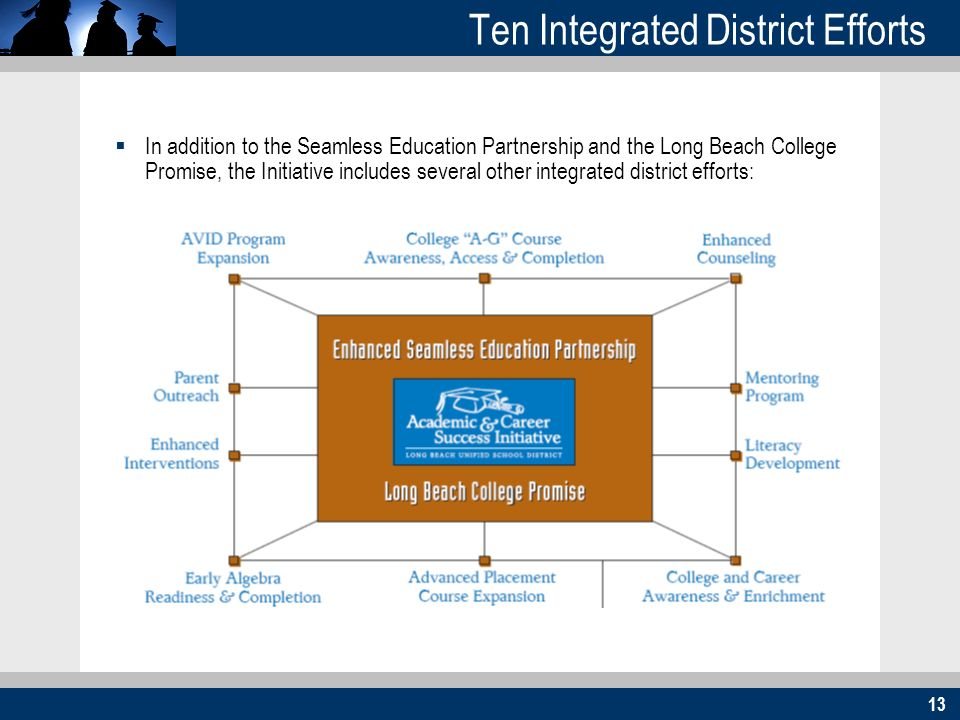 13 Ten Integrated District Efforts In addition to the Seamless Education Partnership and the Long Beach College Promise, the Initiative includes sever