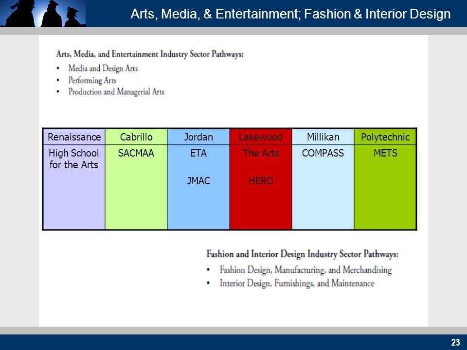 23 Arts, Media, & Entertainment; Fashion & Interior Design RenaissanceCabrilloJordanLakewoodMillikanPolytechnic High School for the Arts SACMAAETA JMA