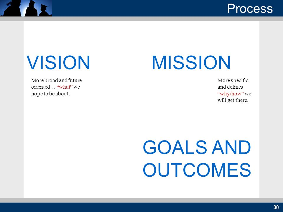 30 VISIONMISSION GOALS AND OUTCOMES Process More broad and future oriented… what we hope to be about.