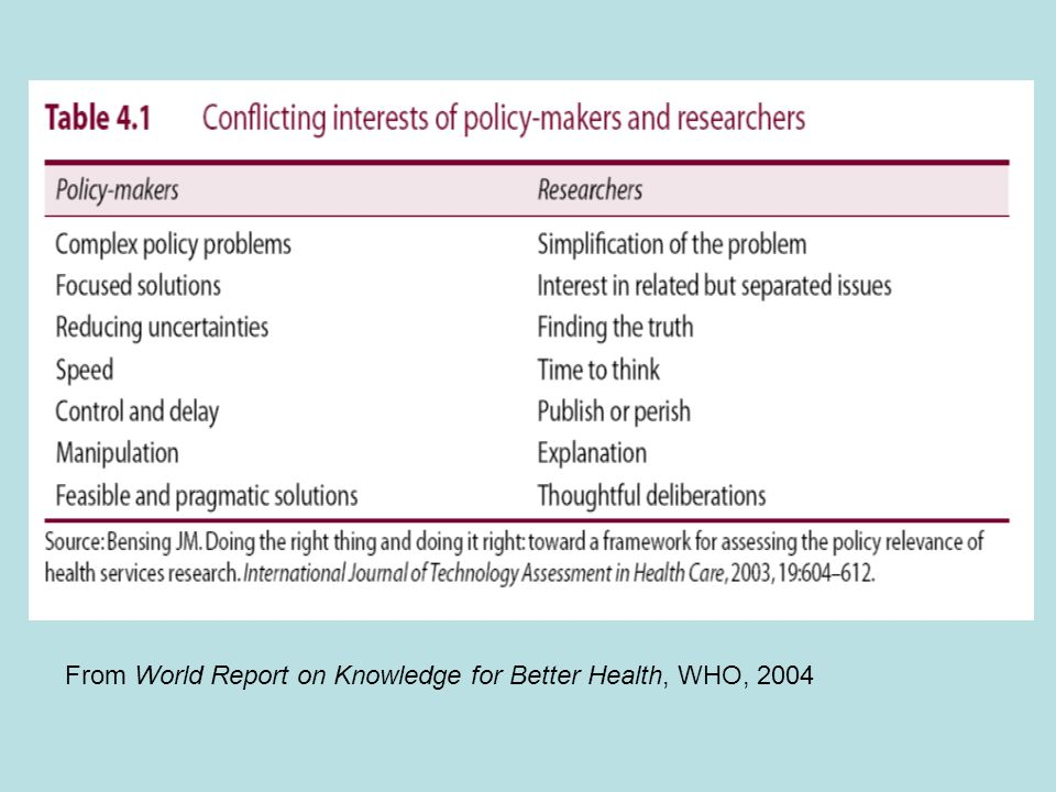 From World Report on Knowledge for Better Health, WHO, 2004
