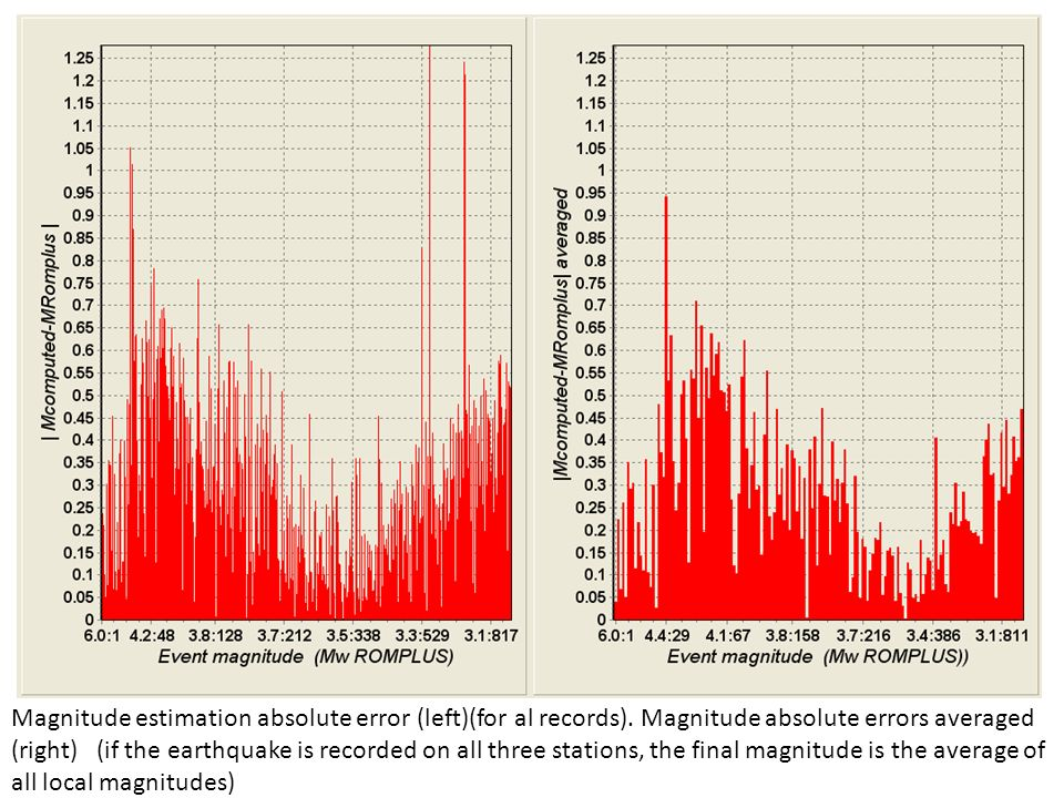 Magnitude estimation absolute error (left)(for al records).