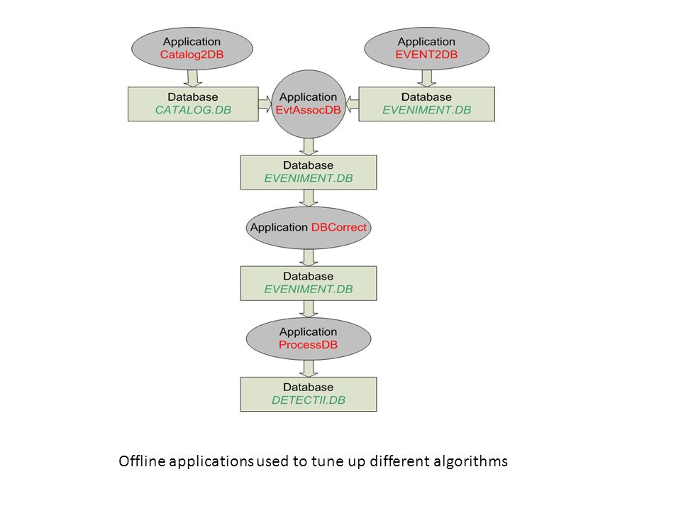 Offline applications used to tune up different algorithms