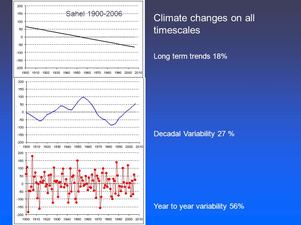 Decadal Variability 27 % Year to year variability 56% Climate changes on all timescales Long term trends 18% Sahel 1900-2006
