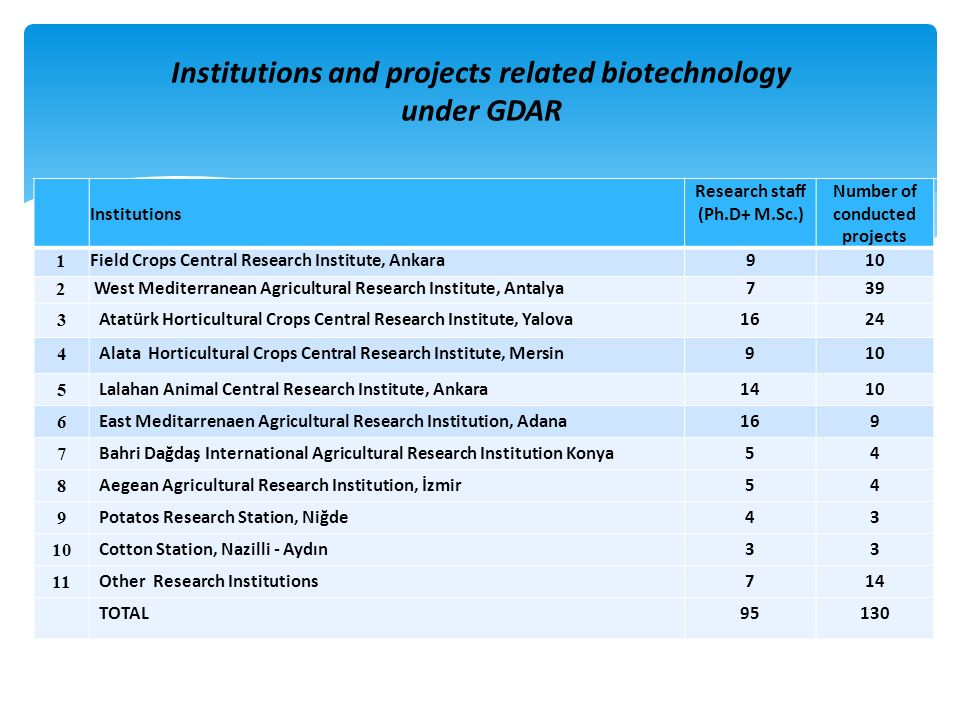 Institutions Research staff (Ph.D+ M.Sc.) Number of conducted projects 1 Field Crops Central Research Institute, Ankara910 2 West Mediterranean Agricu
