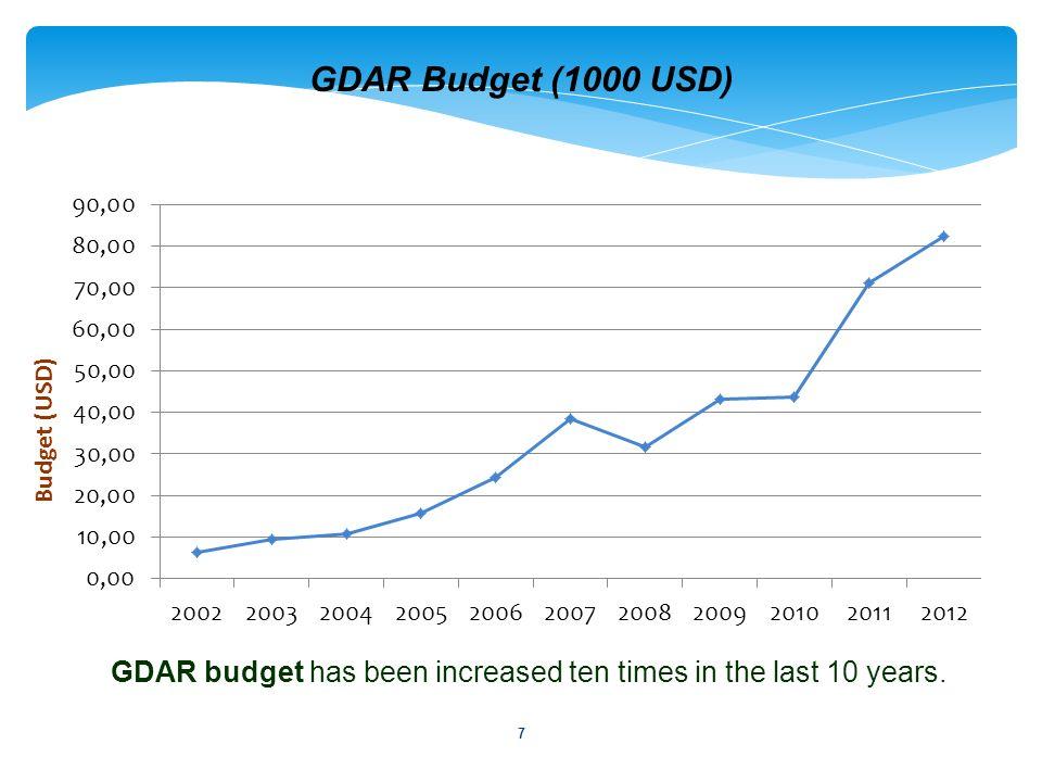 7 GDAR Budget (1000 USD) Budget (USD) GDAR budget has been increased ten times in the last 10 years.