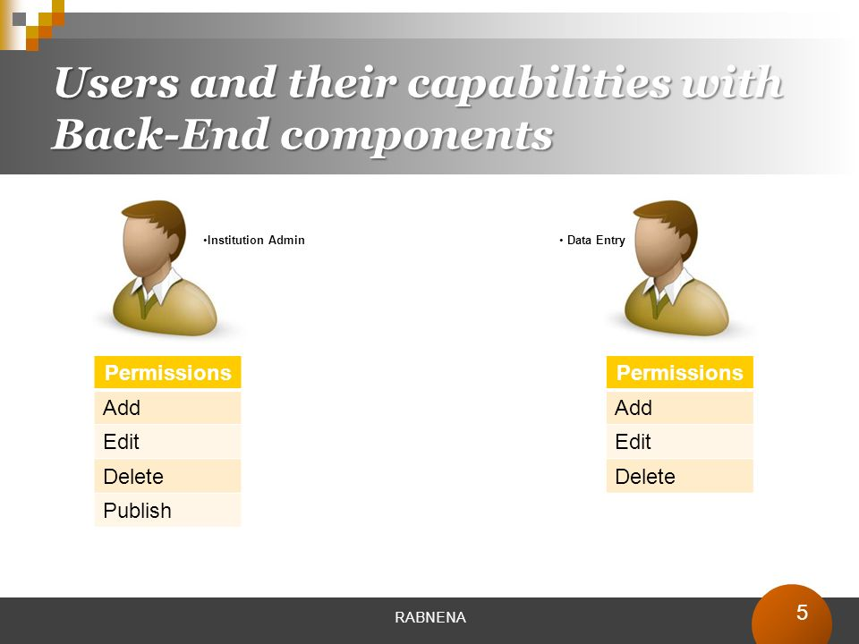 5 Users and their capabilities with Back-End components RABNENA Permissions Add Edit Delete Publish Permissions Add Edit Delete Institution Admin Data Entry