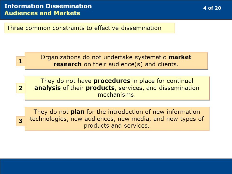 4 of 20 Information Dissemination Audiences and Markets Three common constraints to effective dissemination Organizations do not undertake systematic market research on their audience(s) and clients.