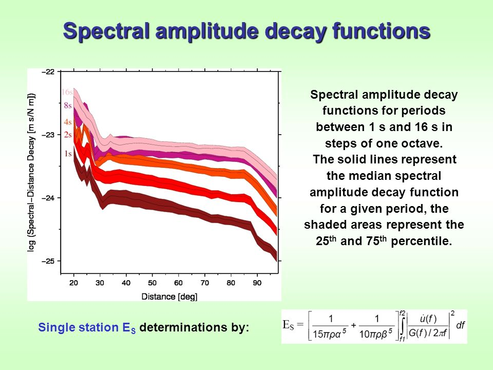 Spectral amplitude decay functions Spectral amplitude decay functions for periods between 1 s and 16 s in steps of one octave. The solid lines represe