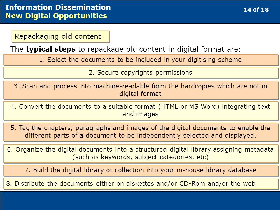 14 of 18 Information Dissemination New Digital Opportunities Repackaging old content The typical steps to repackage old content in digital format are: 1.