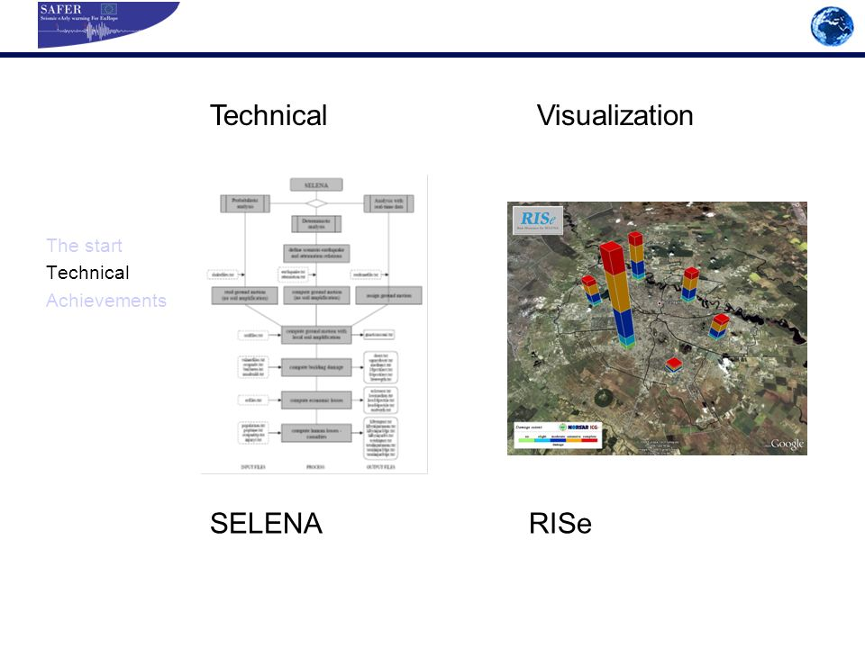 The start Technical Achievements Technical Visualization SELENA RISe