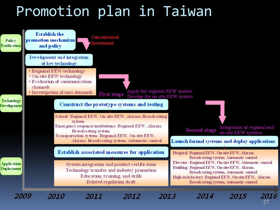 37 Promotion plan in Taiwan