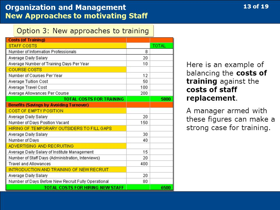 13 of 19 Organization and Management New Approaches to motivating Staff Option 3: New approaches to training Here is an example of balancing the costs