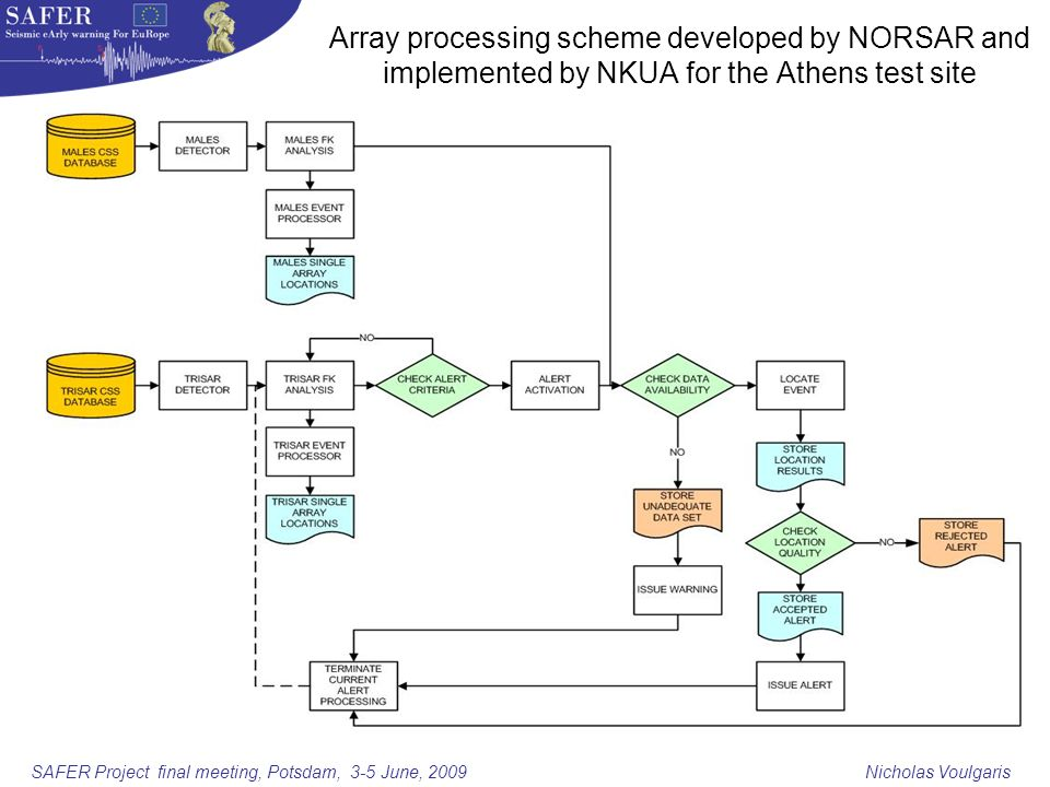 SAFER Project final meeting, Potsdam, 3-5 June, 2009 Nicholas Voulgaris Array processing scheme developed by NORSAR and implemented by NKUA for the Athens test site