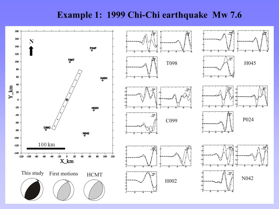 N Example 1: 1999 Chi-Chi earthquake Mw 7.6 100 km