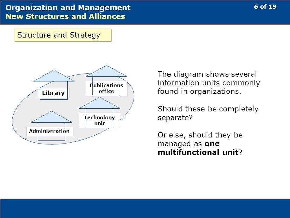 6 of 19 Organization and Management New Structures and Alliances Structure and Strategy The diagram shows several information units commonly found in organizations.