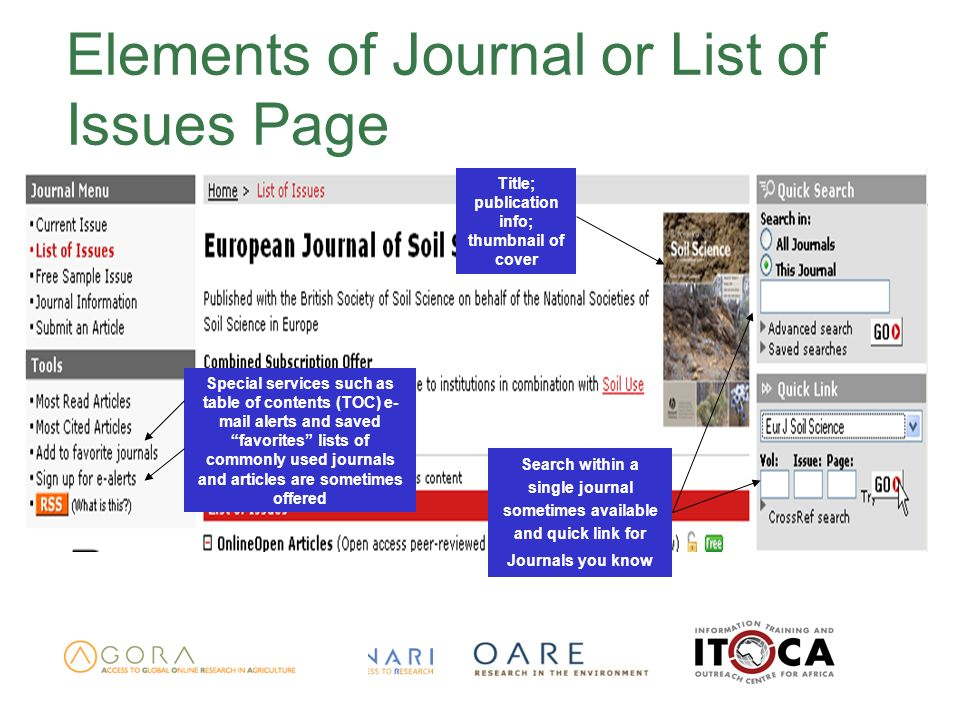 Elements of Journal or List of Issues Page Title; publication info; thumbnail of cover Special services such as table of contents (TOC) e- mail alerts and saved favorites lists of commonly used journals and articles are sometimes offered Search within a single journal sometimes available and quick link for Journals you know