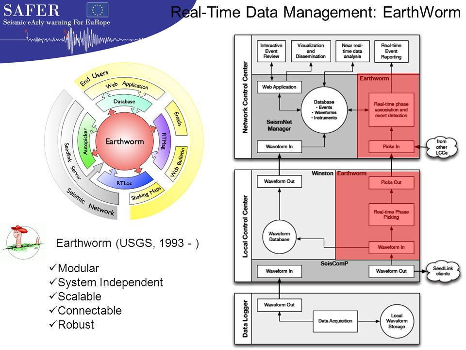 Earthworm (USGS, 1993 - ) Modular System Independent Scalable Connectable Robust Real-Time Data Management: EarthWorm
