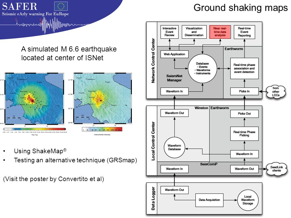 Ground shaking maps Using ShakeMap ® Testing an alternative technique (GRSmap) (Visit the poster by Convertito et al) A simulated M 6.6 earthquake located at center of ISNet