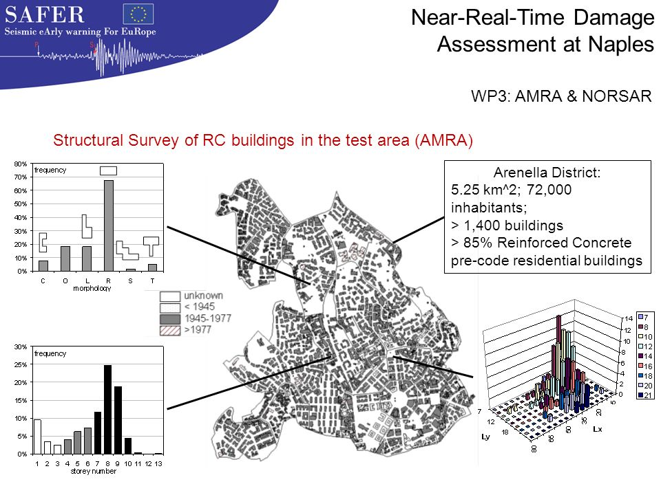 Arenella District: 5.25 km^2; 72,000 inhabitants; > 1,400 buildings > 85% Reinforced Concrete pre-code residential buildings Structural Survey of RC b
