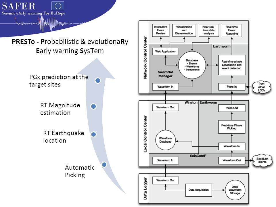 Automatic Picking RT Earthquake location RT Magnitude estimation PGx prediction at the target sites PRESTo - Probabilistic & evolutionaRy Early warnin