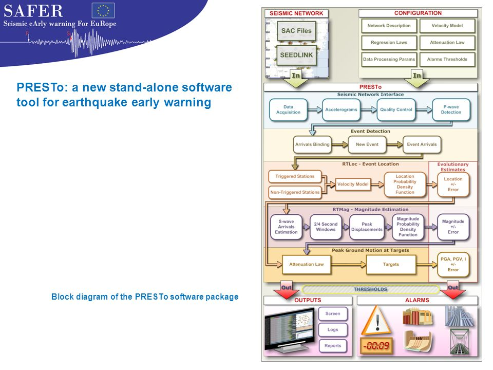 Block diagram of the PRESTo software package PRESTo: a new stand-alone software tool for earthquake early warning