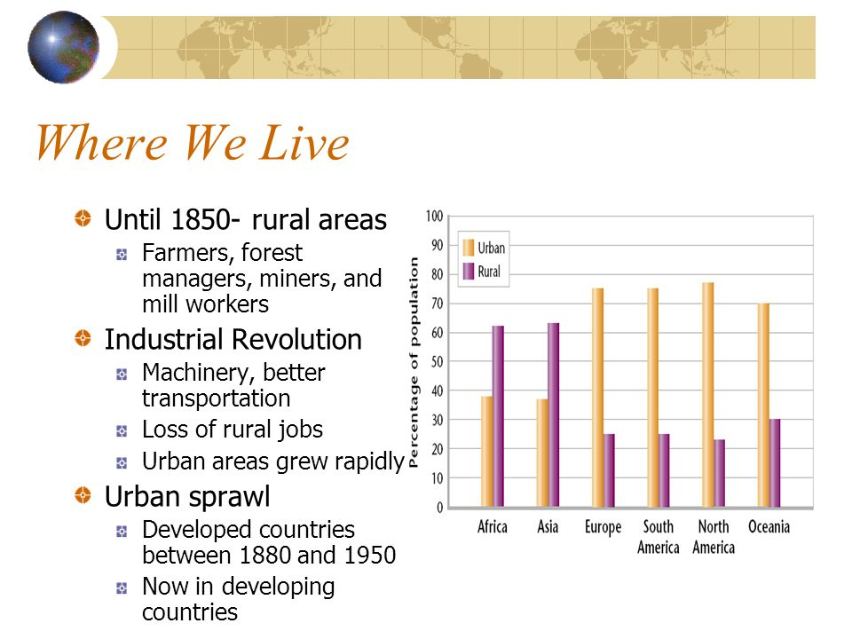 The Urban-Rural Connection People are dependant on resources produced in rural areas Drinking water Fertile soil Cropland Trees Oxygen Ecosystem Services Resources that are produced by natural and artificial ecosystems