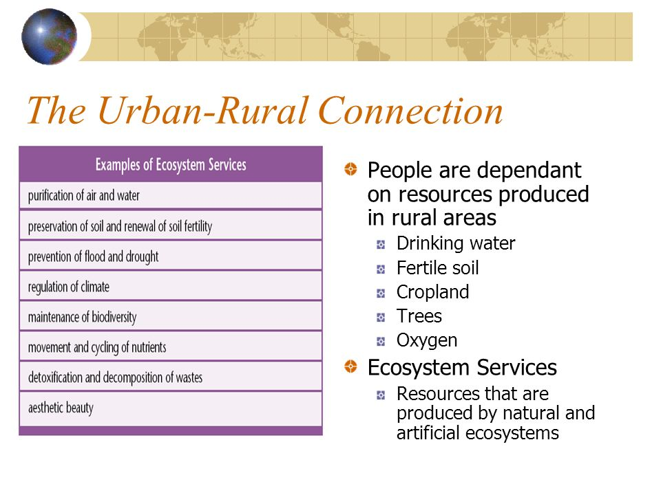 The Urban-Rural Connection People are dependant on resources produced in rural areas Drinking water Fertile soil Cropland Trees Oxygen Ecosystem Servi