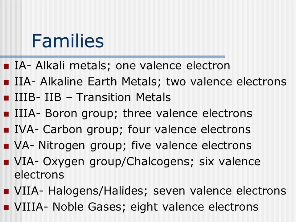 Families IA- Alkali metals; one valence electron IIA- Alkaline Earth Metals; two valence electrons IIIB- IIB – Transition Metals IIIA- Boron group; th