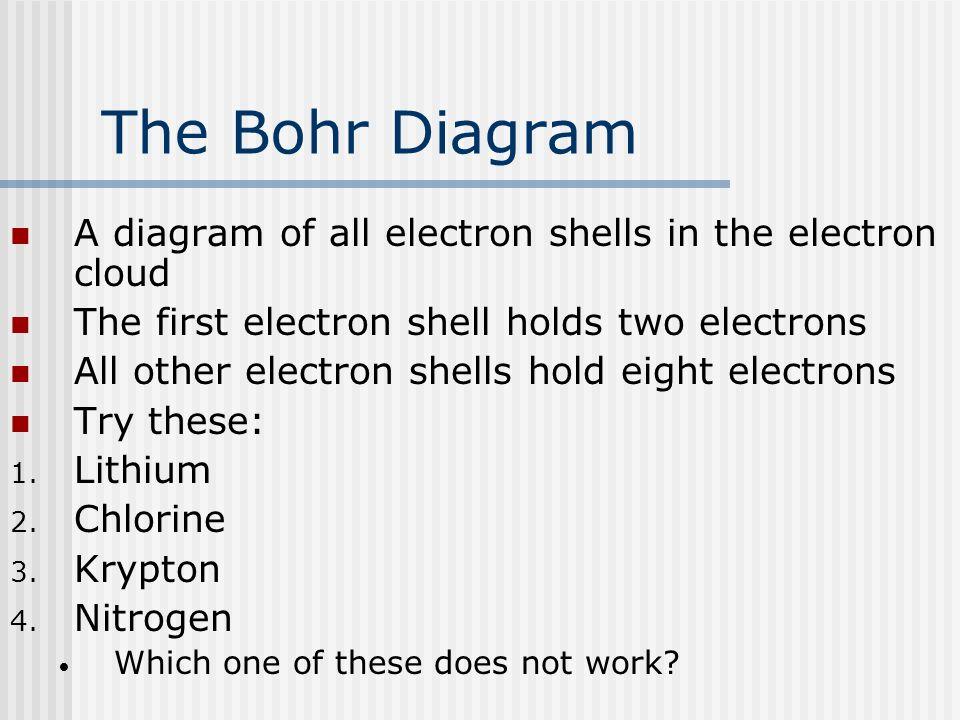The Bohr Diagram A diagram of all electron shells in the electron cloud The first electron shell holds two electrons All other electron shells hold ei