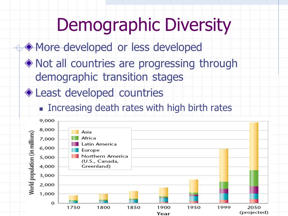 Demographic Diversity More developed or less developed Not all countries are progressing through demographic transition stages Least developed countri