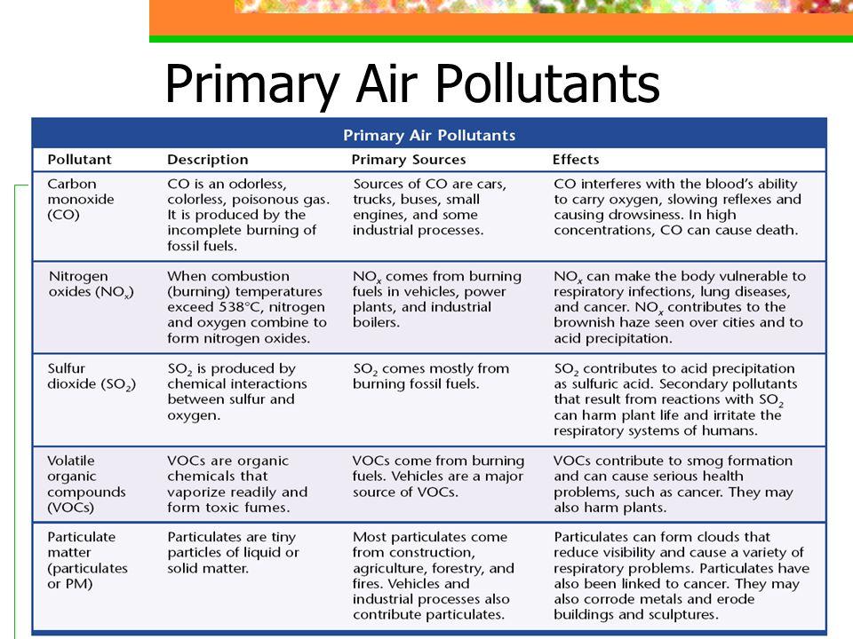 Primary Air Pollutants