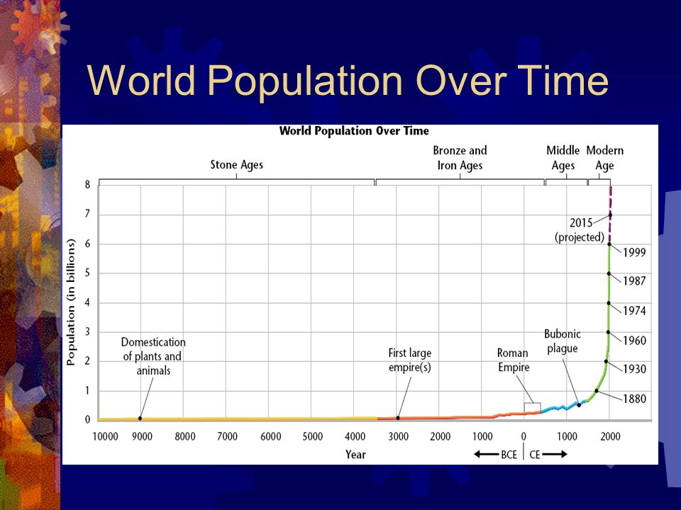 World Population Over Time