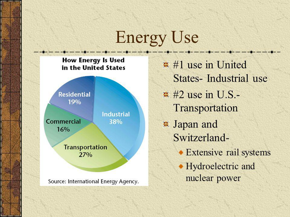 Energy Use #1 use in United States- Industrial use #2 use in U.S.- Transportation Japan and Switzerland- Extensive rail systems Hydroelectric and nucl