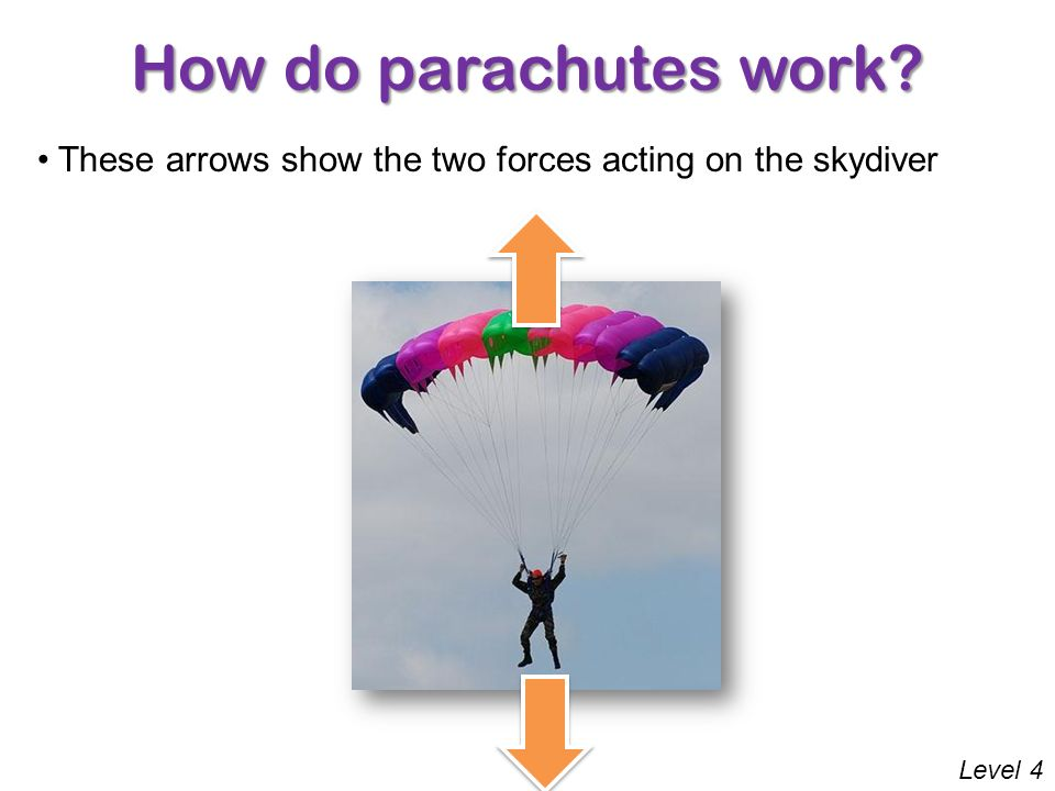 How do parachutes work? Level 4 There are two forces acting on this skydiver Draw two arrows to correctly show these forces Click here to reveal the a