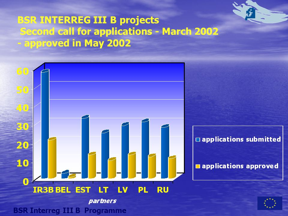 BSR INTERREG III B projects Second call for applications - March 2002 - approved in May 2002 BSR Interreg III B Programme